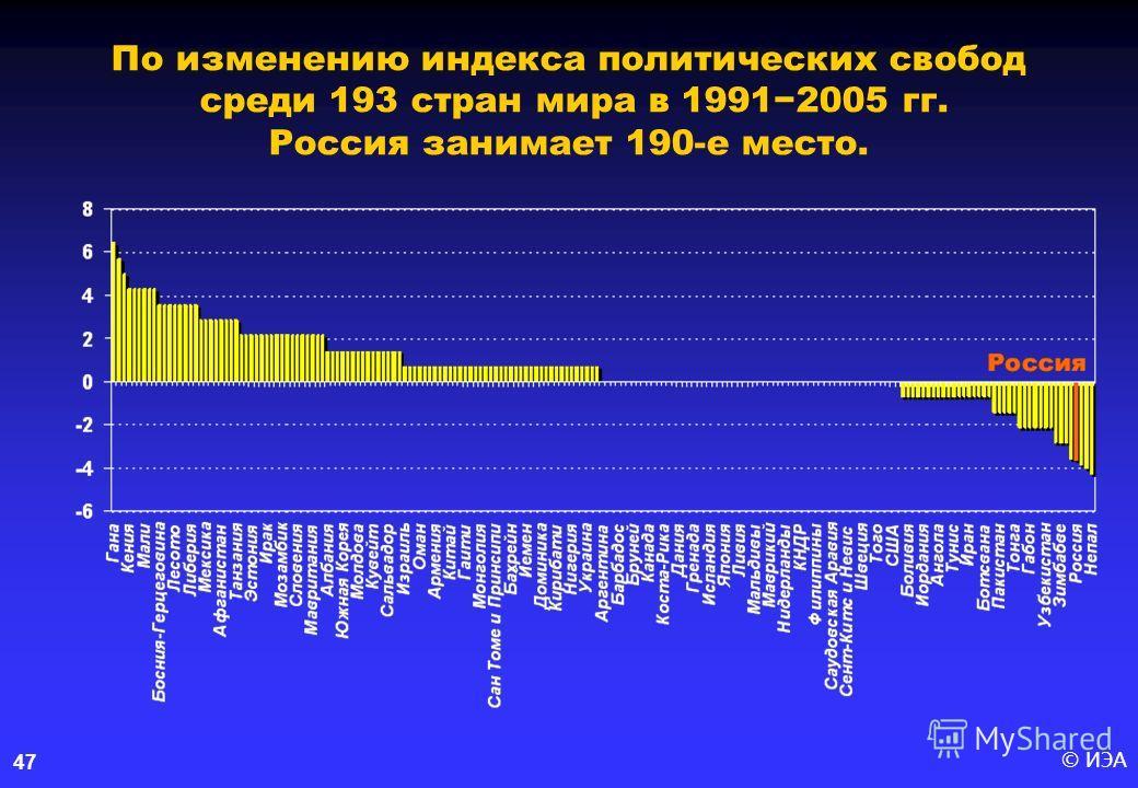 © ИЭА47 По изменению индекса политических свобод среди 193 стран мира в 19912005 гг. Россия занимает 190-е место.