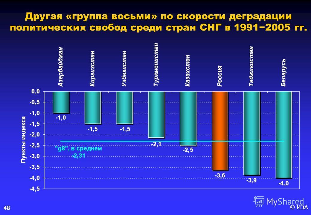 © ИЭА48 Другая «группа восьми» по скорости деградации политических свобод среди стран СНГ в 19912005 гг.