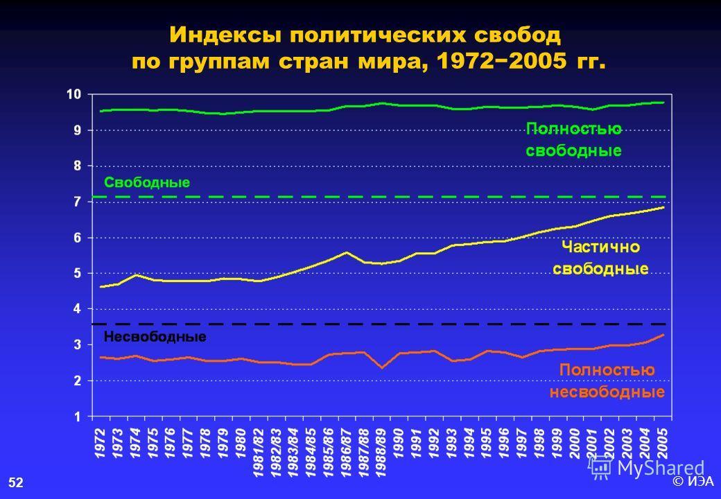 © ИЭА52 Индексы политических свобод по группам стран мира, 19722005 гг.