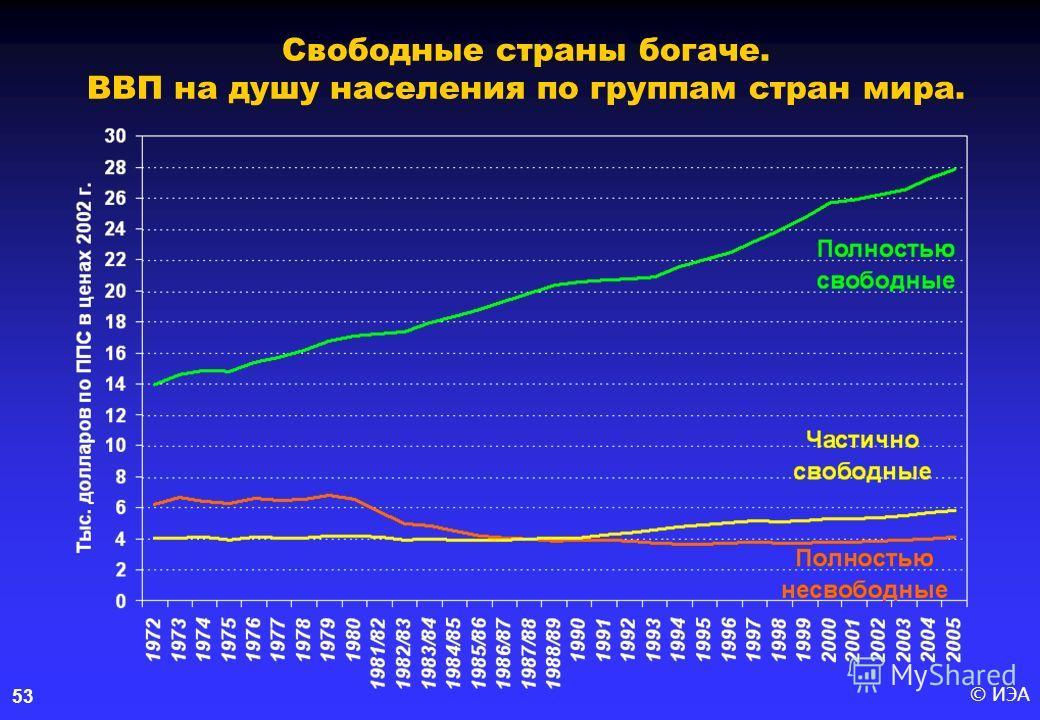 © ИЭА53 Свободные страны богаче. ВВП на душу населения по группам стран мира.