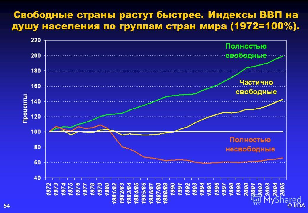© ИЭА54 Свободные страны растут быстрее. Индексы ВВП на душу населения по группам стран мира (1972=100%).