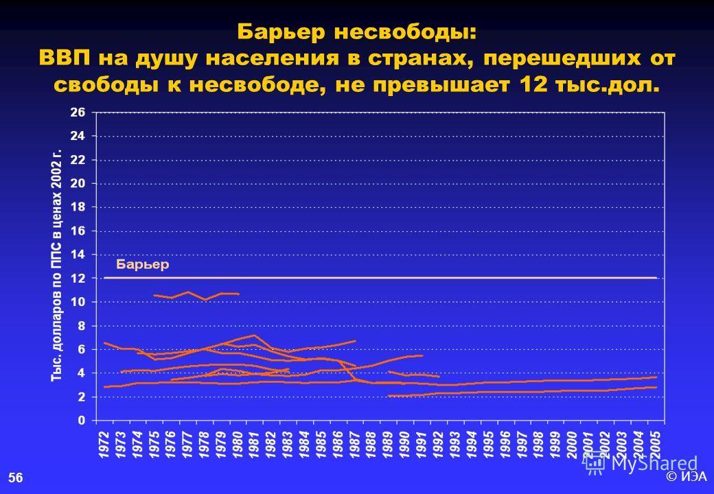 © ИЭА56 Барьер несвободы: ВВП на душу населения в странах, перешедших от свободы к несвободе, не превышает 12 тыс.дол.