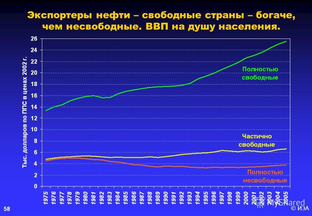 © ИЭА58 Экспортеры нефти – свободные страны – богаче, чем несвободные. ВВП на душу населения.