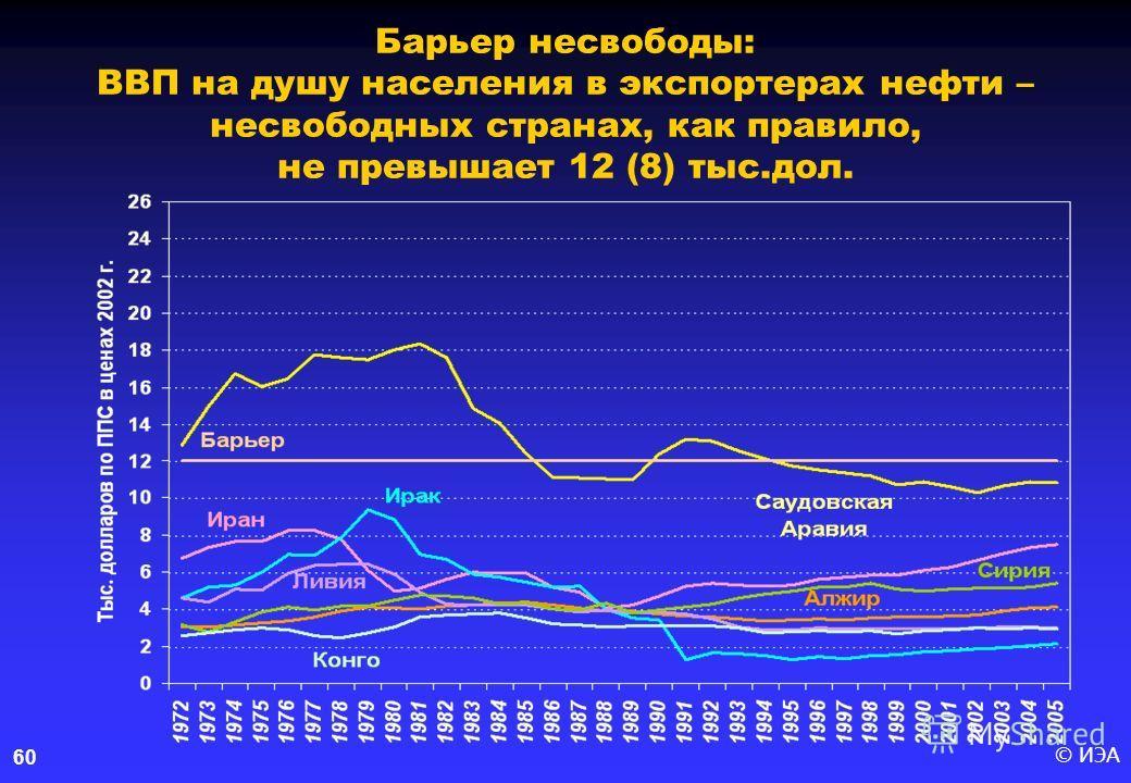 © ИЭА60 Барьер несвободы: ВВП на душу населения в экспортерах нефти – несвободных странах, как правило, не превышает 12 (8) тыс.дол.