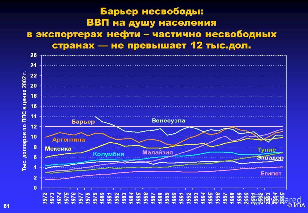 © ИЭА61 Барьер несвободы: ВВП на душу населения в экспортерах нефти – частично несвободных странах –– не превышает 12 тыс.дол.