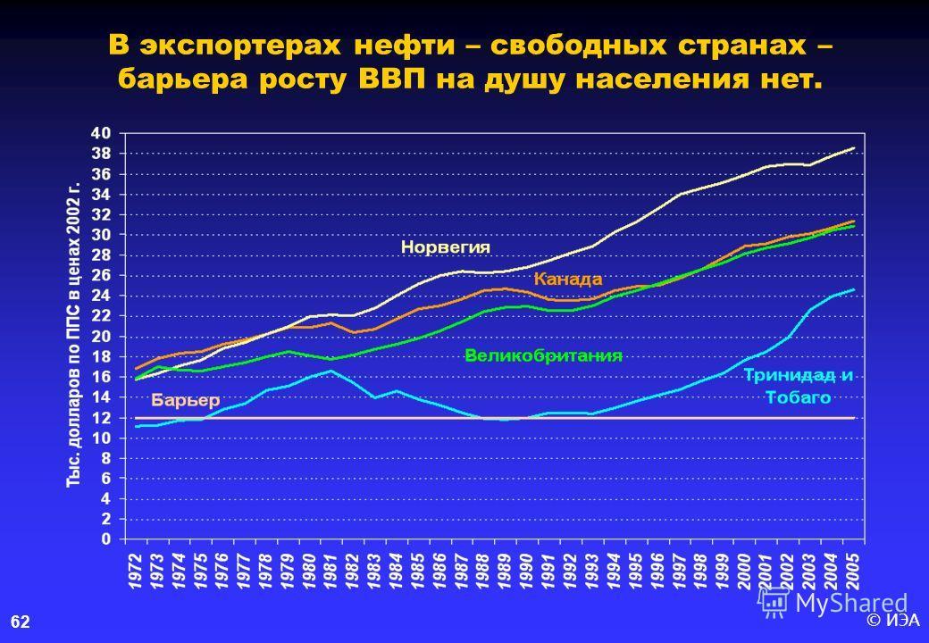 © ИЭА62 В экспортерах нефти – свободных странах – барьера росту ВВП на душу населения нет.