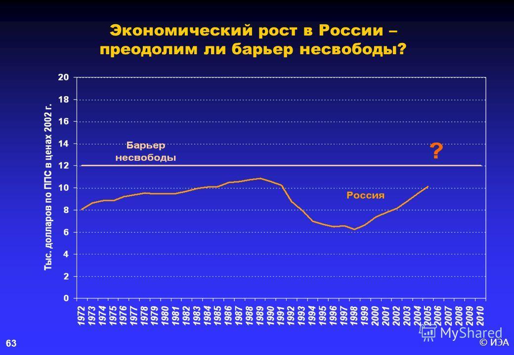© ИЭА63 Экономический рост в России – преодолим ли барьер несвободы?