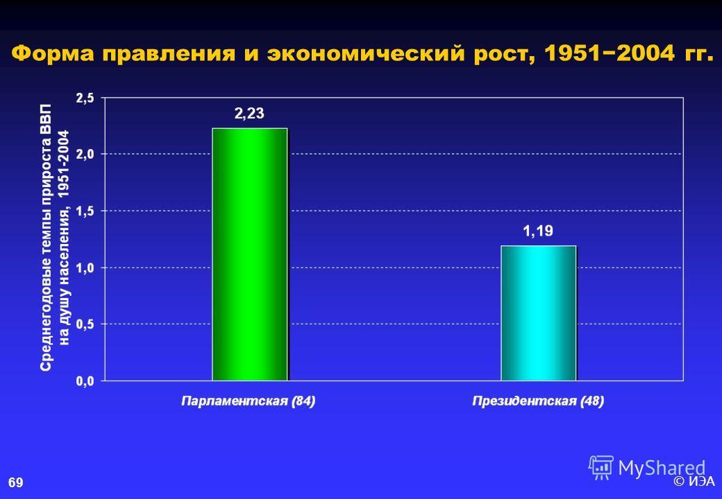 © ИЭА69 Форма правления и экономический рост, 19512004 гг.