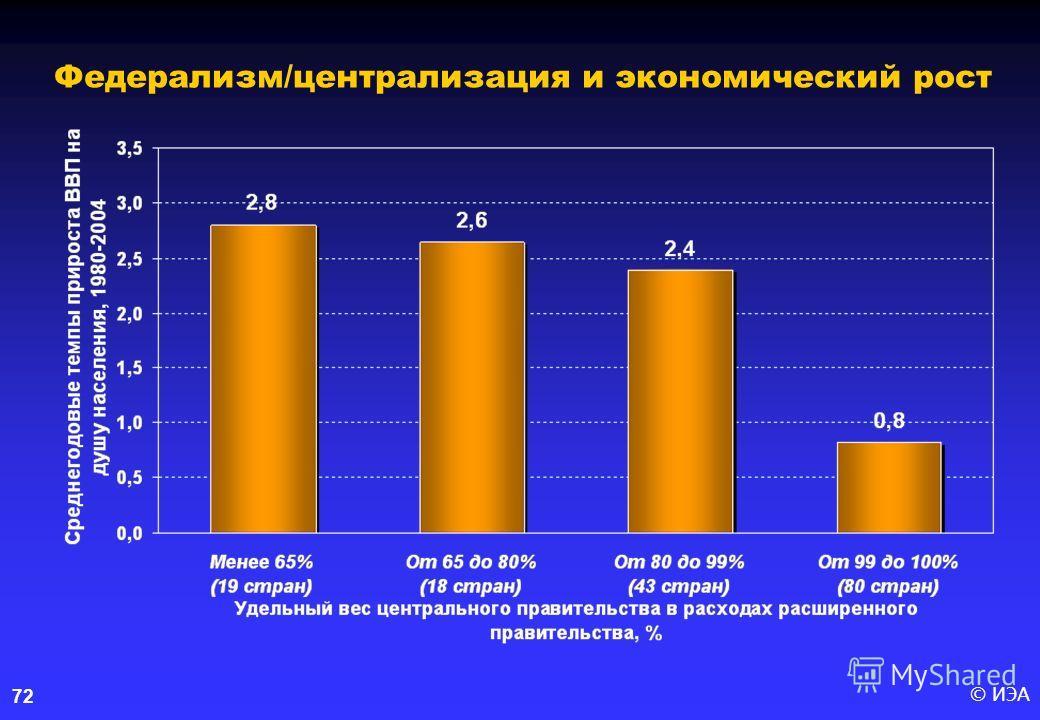 © ИЭА72 Федерализм/централизация и экономический рост