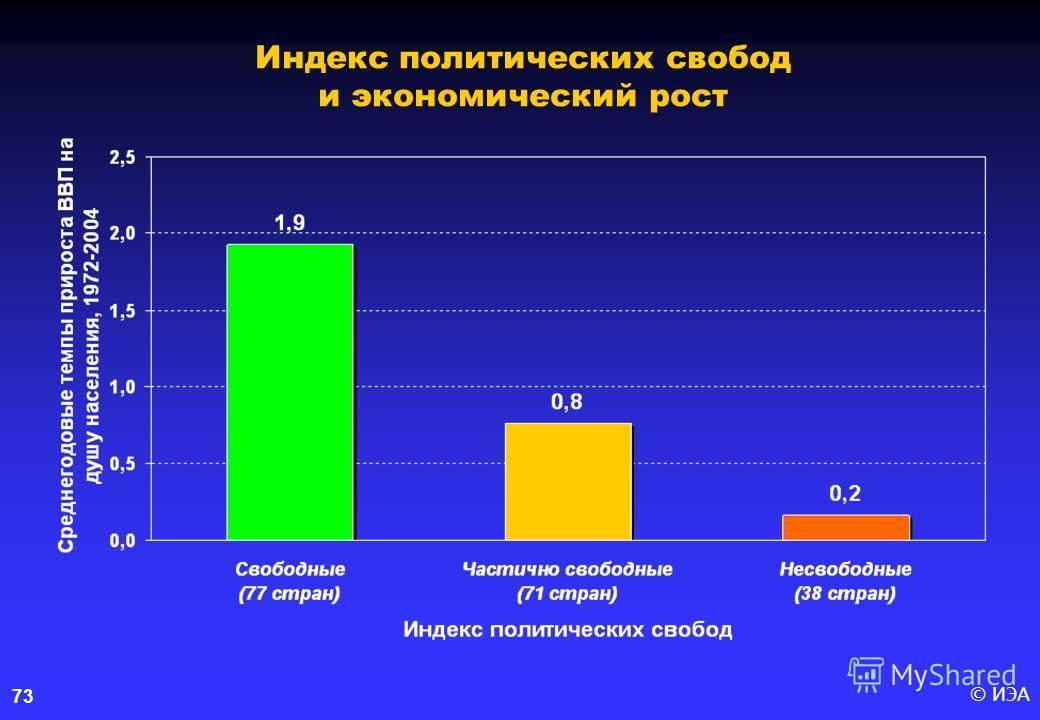 © ИЭА73 Индекс политических свобод и экономический рост