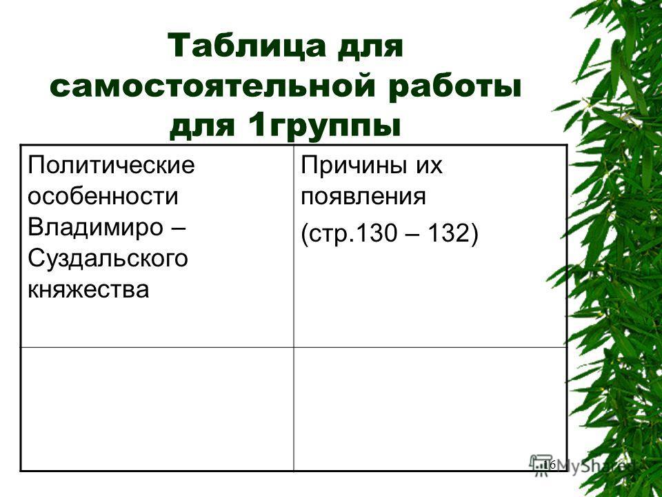 Таблица для самостоятельной работы для 1группы Политические особенности Владимиро – Суздальского княжества Причины их появления (стр.130 – 132) 16