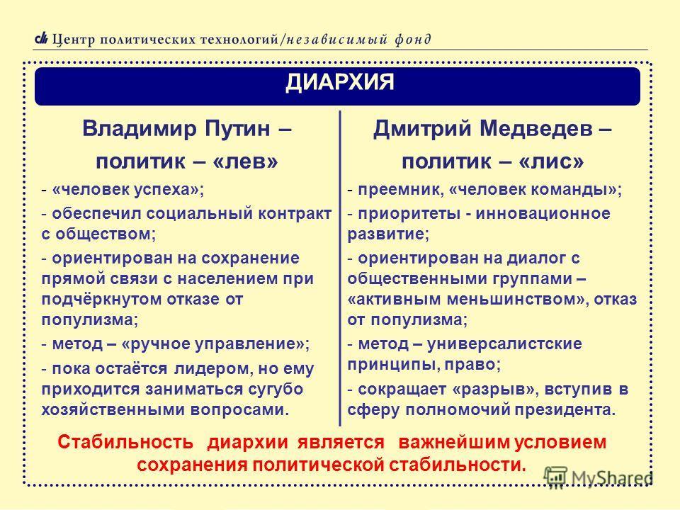 ДИАРХИЯ Стабильность диархии является важнейшим условием сохранения политической стабильности. Владимир Путин – политик – «лев» - «человек успеха»; - обеспечил социальный контракт с обществом; - ориентирован на сохранение прямой связи с населением пр
