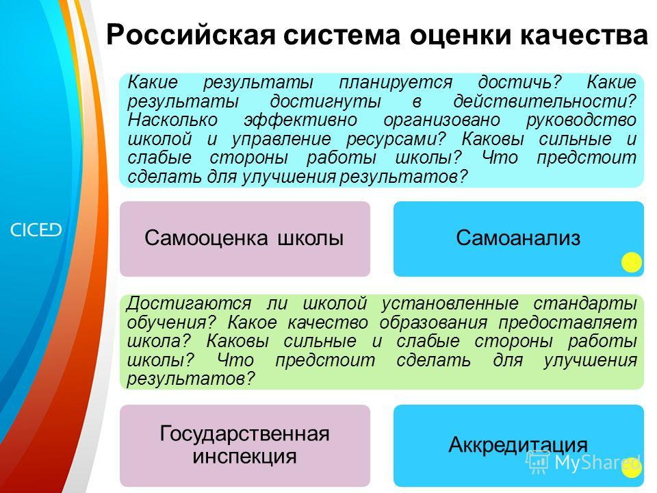 Российская система оценки качества Какие результаты планируется достичь? Какие результаты достигнуты в действительности? Насколько эффективно организовано руководство школой и управление ресурсами? Каковы сильные и слабые стороны работы школы? Что пр