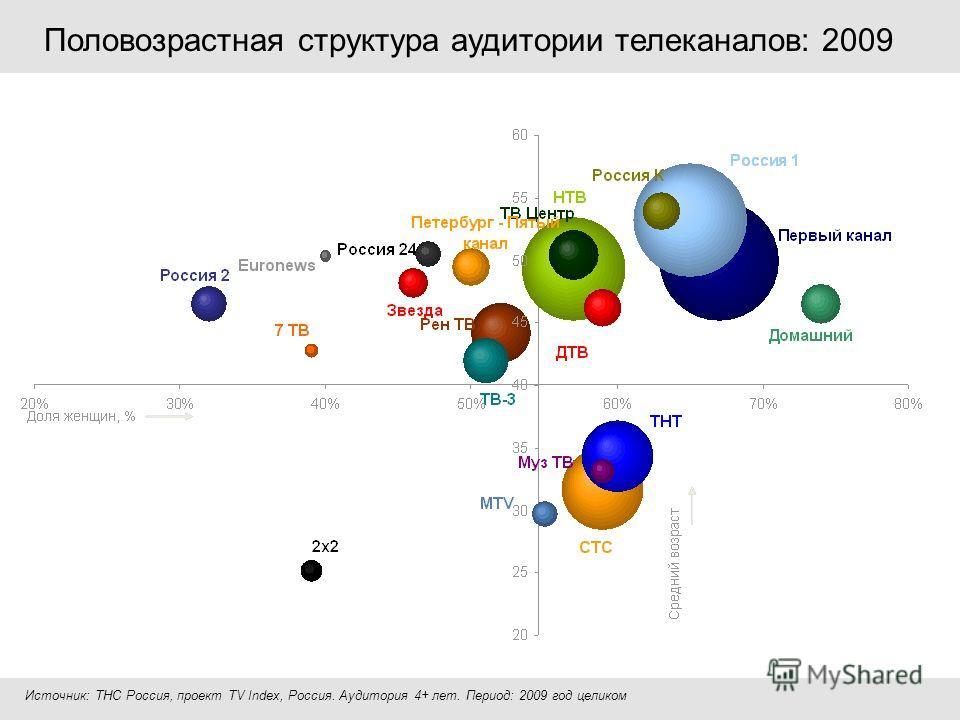 Половозрастная структура аудитории телеканалов: 2009 Источник: ТНС Россия, проект TV Index, Россия. Аудитория 4+ лет. Период: 2009 год целиком