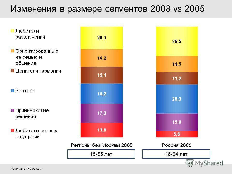 15-55 лет16-64 лет Изменения в размере сегментов 2008 vs 2005 Источник: ТНС Россия