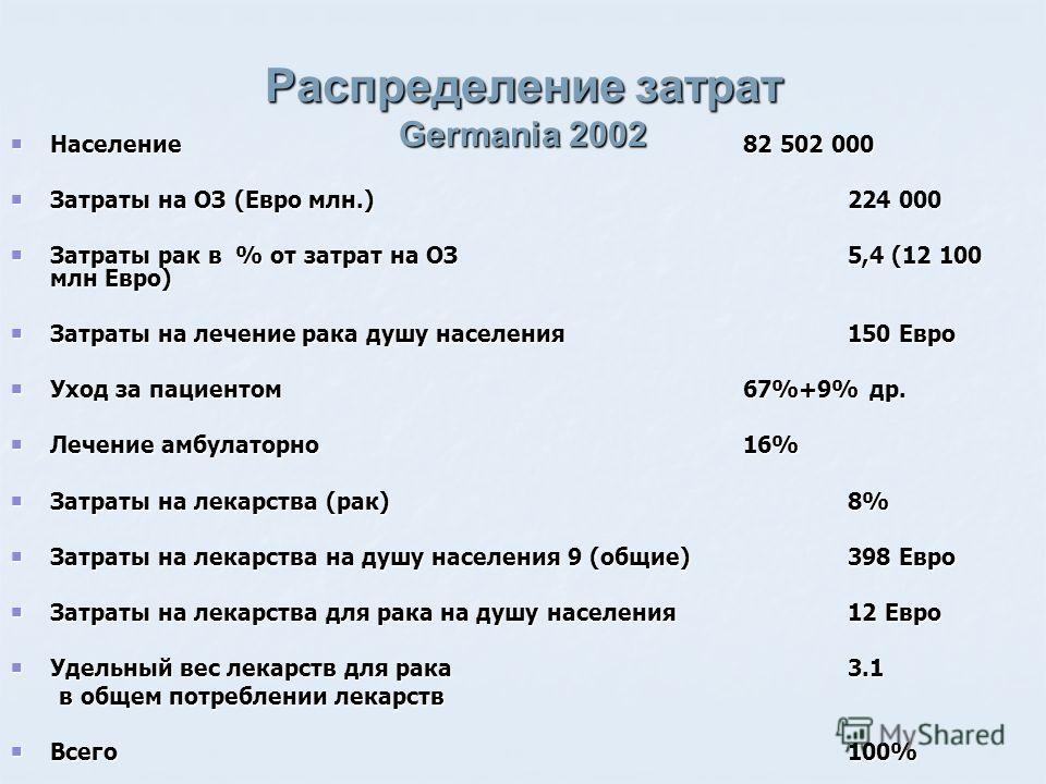 Распределение затрат Germania 2002 Население82 502 000 Население82 502 000 Затраты на ОЗ (Евро млн.)224 000 Затраты на ОЗ (Евро млн.)224 000 Затраты рак в % от затрат на ОЗ5,4 (12 100 млн Евро) Затраты рак в % от затрат на ОЗ5,4 (12 100 млн Евро) Зат