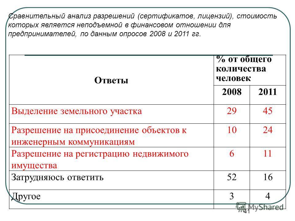 41 Сравнительный анализ разрешений (сертификатов, лицензий), стоимость которых является неподъемной в финансовом отношении для предпринимателей, по данным опросов 2008 и 2011 гг. Ответы % от общего количества человек 20082011 Выделение земельного уча