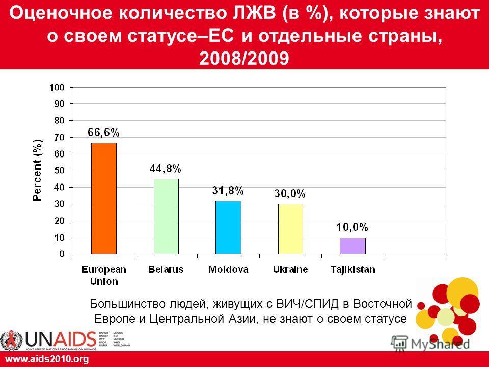 www.aids2010.org Оценочное количество ЛЖВ (в %), которые знают о своем статусе–ЕС и отдельные страны, 2008/2009 Большинство людей, живущих с ВИЧ/СПИД в Восточной Европе и Центральной Азии, не знают о своем статусе