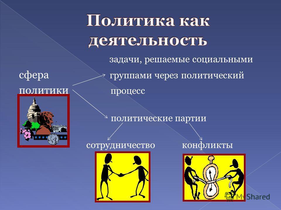 задачи, решаемые социальными сфера группами через политический политики процесс политические партии сотрудничество конфликты