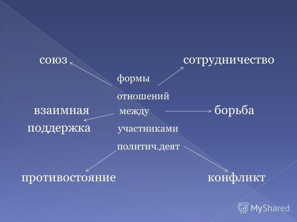 союз сотрудничество формы отношений взаимная между борьба поддержка участниками политич.деят противостояние конфликт