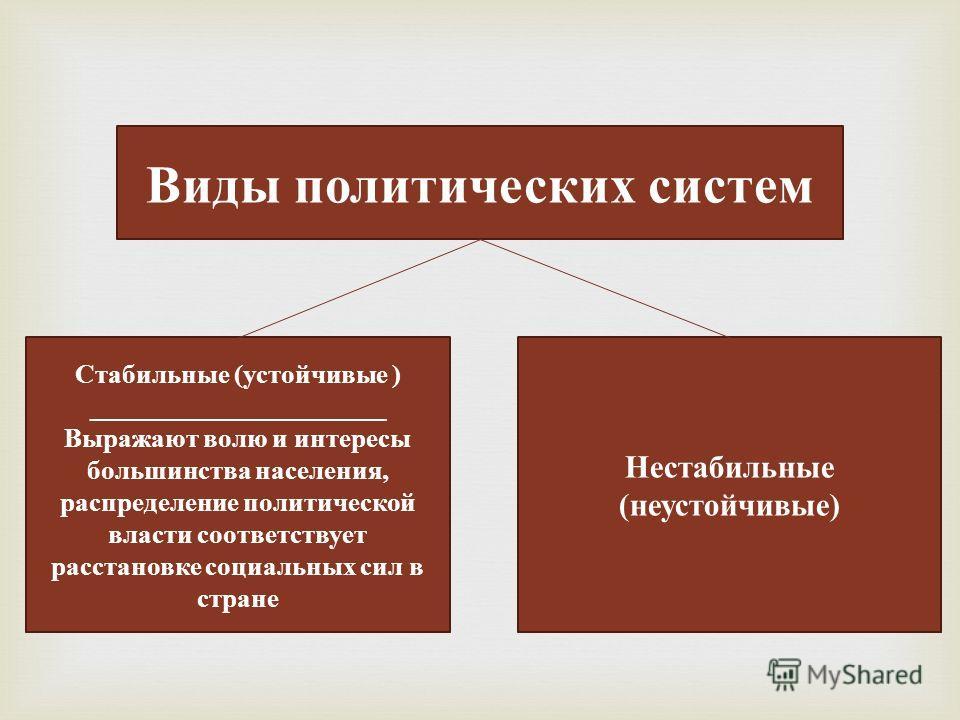 Виды политических систем Стабильные (устойчивые ) ______________________ Выражают волю и интересы большинства населения, распределение политической власти соответствует расстановке социальных сил в стране Нестабильные (неустойчивые)