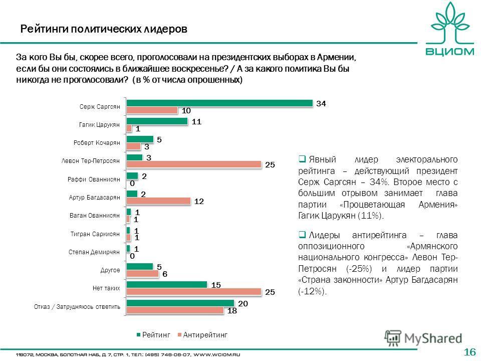 16 Рейтинги политических лидеров За кого Вы бы, скорее всего, проголосовали на президентских выборах в Армении, если бы они состоялись в ближайшее воскресенье? / А за какого политика Вы бы никогда не проголосовали? (в % от числа опрошенных) Явный лид