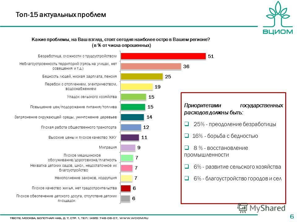 66 Топ-15 актуальных проблем Какие проблемы, на Ваш взгляд, стоят сегодня наиболее остро в Вашем регионе? (в % от числа опрошенных) Приоритетами государственных расходов должны быть: 25% - преодоление безработицы 16% - борьба с бедностью 8 % - восста