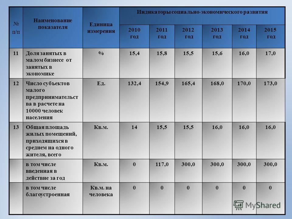 п/п Наименование показателя Единица измерения Индикаторы социально-экономического развития 2010 год 2011 год 2012 год 2013 год 2014 год 2015 год 11Доля занятых в малом бизнесе от занятых в экономике %15,415,815,515,616,017,0 12Число субъектов малого