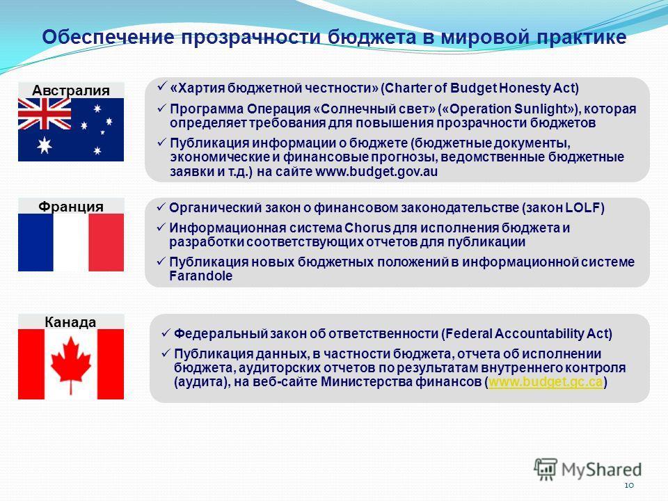 10 Обеспечение прозрачности бюджета в мировой практике « Хартия бюджетной честности» (Charter of Budget Honesty Act) Программа Операция «Солнечный свет» («Operation Sunlight»), которая определяет требования для повышения прозрачности бюджетов Публика
