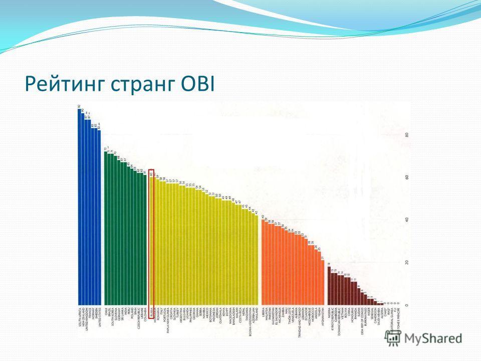 Рейтинг странг OBI