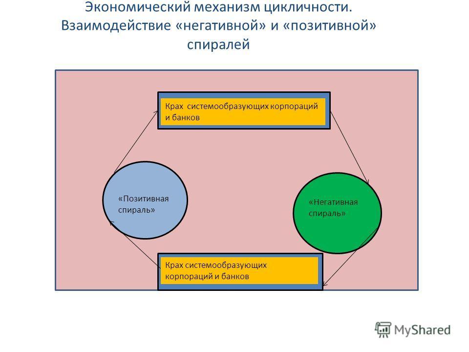 Экономический механизм цикличности. Взаимодействие «негативной» и «позитивной» спиралей «Позитивная спираль» «Негативная спираль» Крах системообразующих корпораций и банков