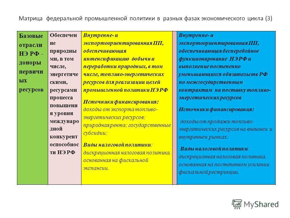 Матрица федеральной промышленной политики в разных фазах экономического цикла (3) Базовые отрасли НЭ РФ - доноры первичн ых ресур сов Обеспечен ие природны ми, в том числе, энергетиче скими, ресурсами процесса повышени я уровня междунаро дной конкуре