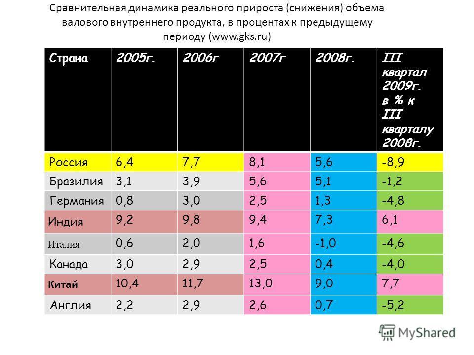 Сравнительная динамика реального прироста (снижения) объема валового внутреннего продукта, в процентах к предыдущему периоду (www.gks.ru) Страна2005г.2006г2007г2008г.III квартал 2009г. в % к III кварталу 2008г. Россия6,47,78,15,6-8,9 Бразилия3,13,95,