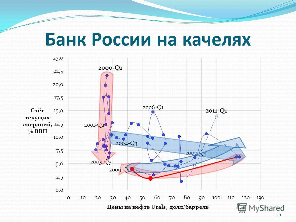 Банк России на качелях 11