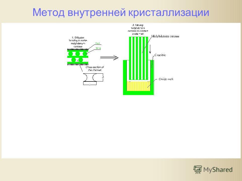 Метод внутренней кристаллизации