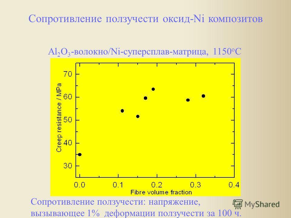 Al 2 O 3 -волокно/Ni-суперсплав-матрица, 1150 o C Сопротивление ползучести: напряжение, вызывающее 1% деформации ползучести за 100 ч. Сопротивление ползучести оксид-Ni композитов