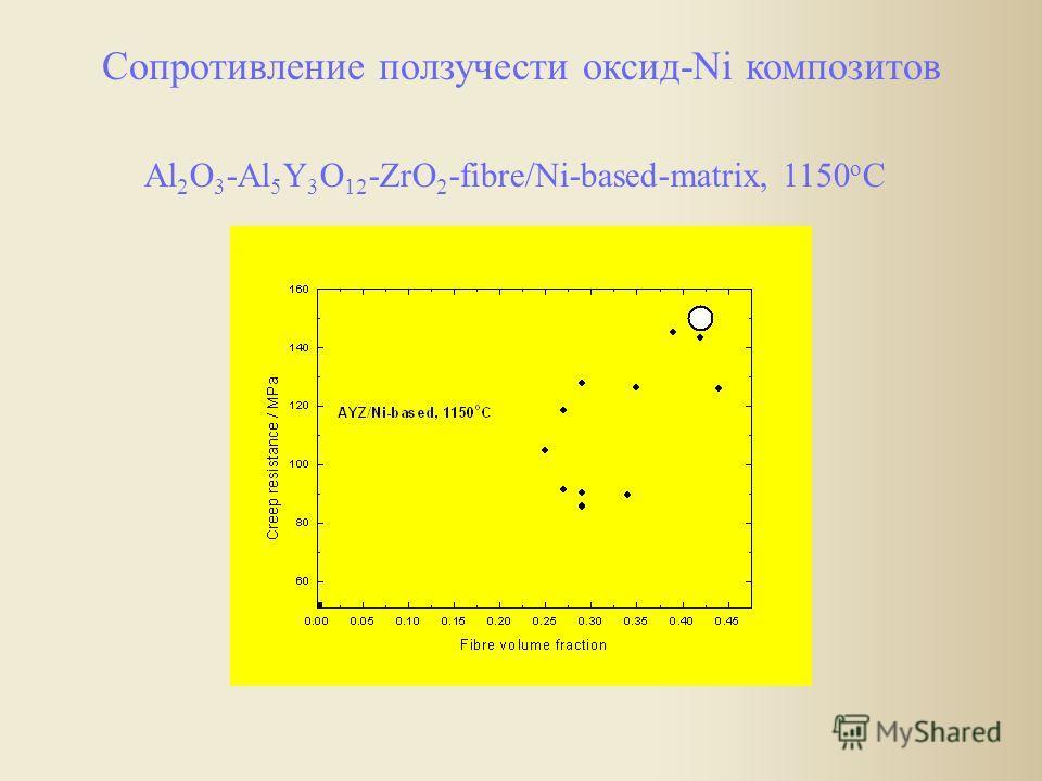 Сопротивление ползучести оксид-Ni композитов Al 2 O 3 -Al 5 Y 3 O 12 -ZrO 2 -fibre/Ni-based-matrix, 1150 o C