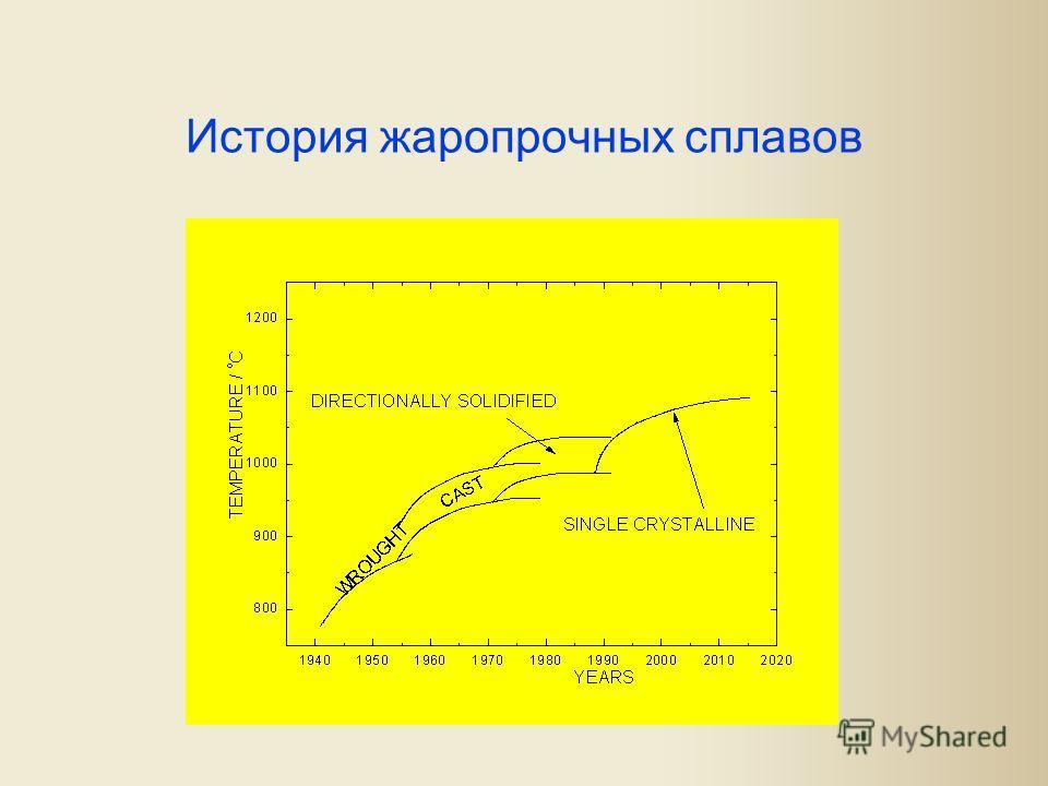 История жаропрочных сплавов