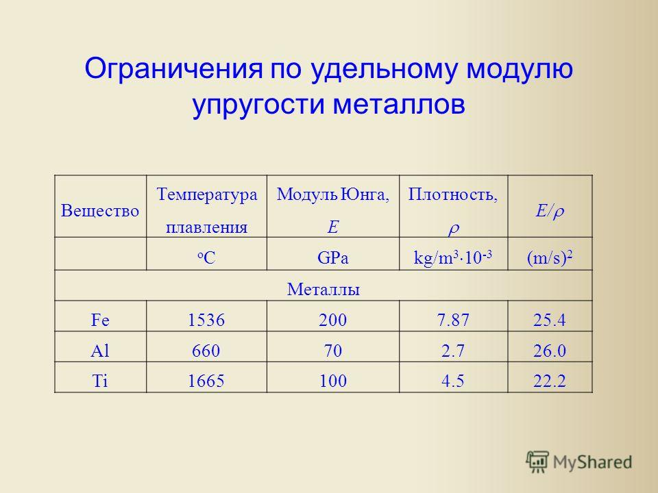 Ограничения по удельному модулю упругости металлов Вещество Температура плавления Модуль Юнга, E Плотность, E/ oCoCGPa kg/m 3 10 -3 (m/s) 2 Металлы Fe15362007.8725.4 Al660702.726.0 Ti16651004.522.2