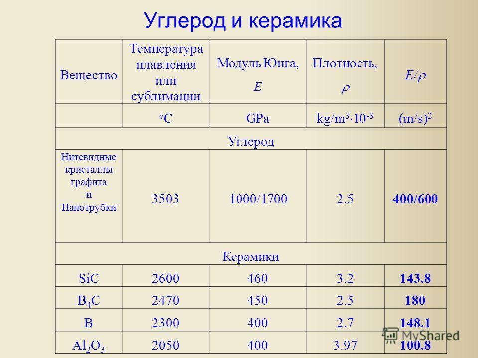 Углерод и керамика Вещество Температура плавления или сублимации Модуль Юнга, E Плотность, E/ oCoCGPa kg/m 3 10 -3 (m/s) 2 Углерод Нитевидные кристаллы графита и Нанотрубки 35031000/17002.5400/600 Керамики SiC26004603.2143.8 B4CB4C24704502.5180 B2300