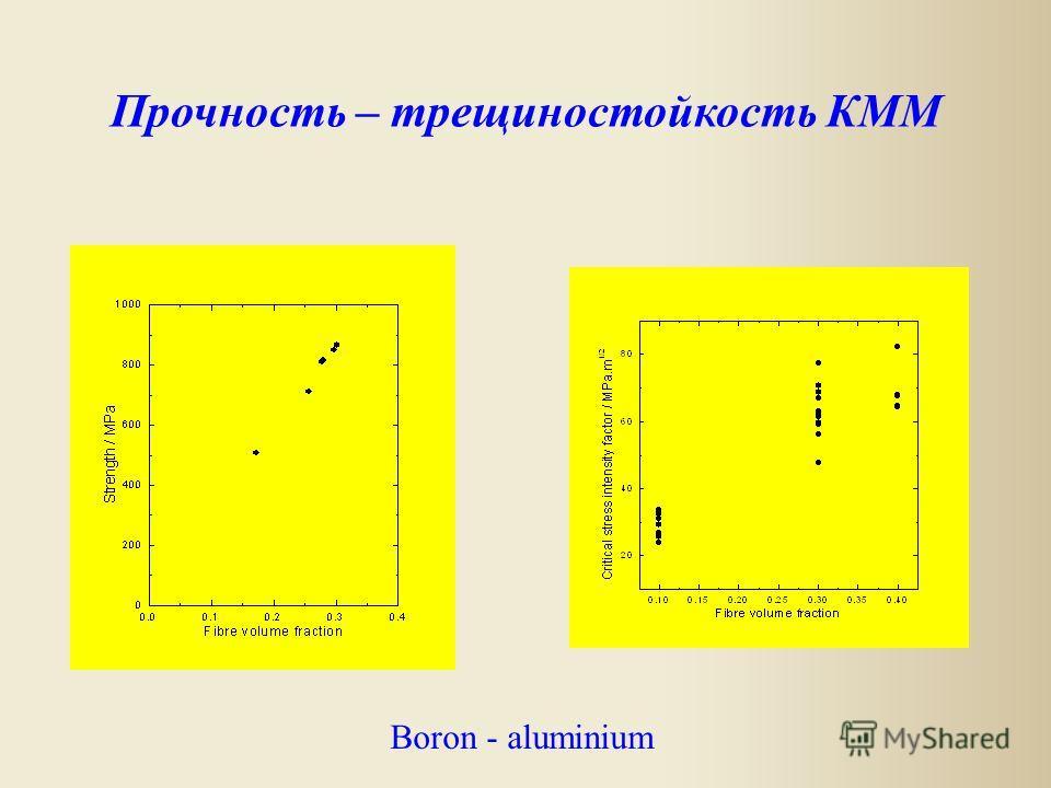 Boron - aluminium Прочность – трещиностойкость КММ