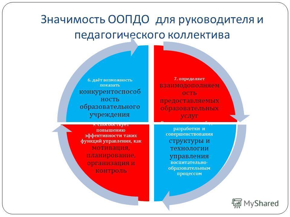 Значимость ООПДО для руководителя и педагогического коллектива 7. определяет взаимодополняем ость предоставляемых образовательных услуг 8. является основой для разработки и совершенствования структуры и технологии управления воспитательно - образоват