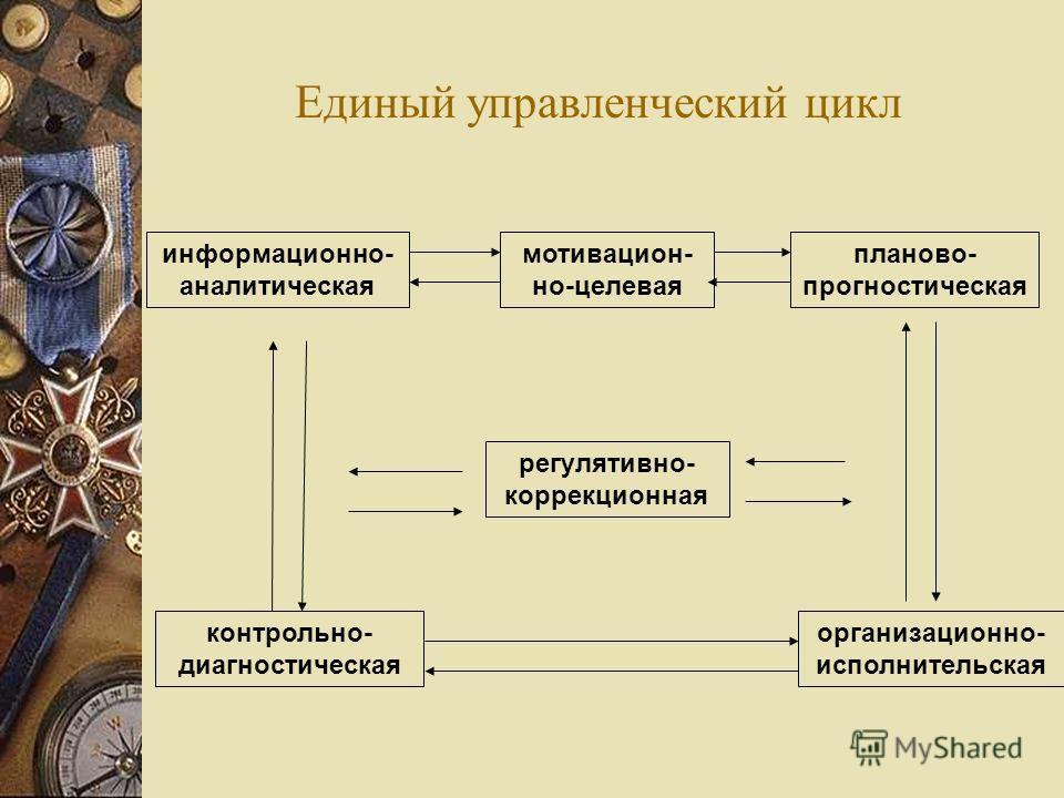 Единый управленческий цикл мотивацион- но-целевая информационно- аналитическая планово- прогностическая организационно- исполнительская контрольно- диагностическая регулятивно- коррекционная