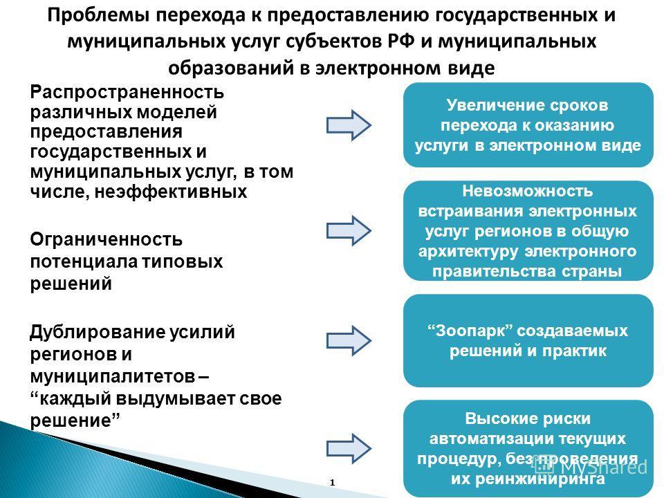 Минэкономразвития России Стандарты электронных услуг, предоставляемых органами исполнительной власти субъектов Российской Федерации и муниципальных образований