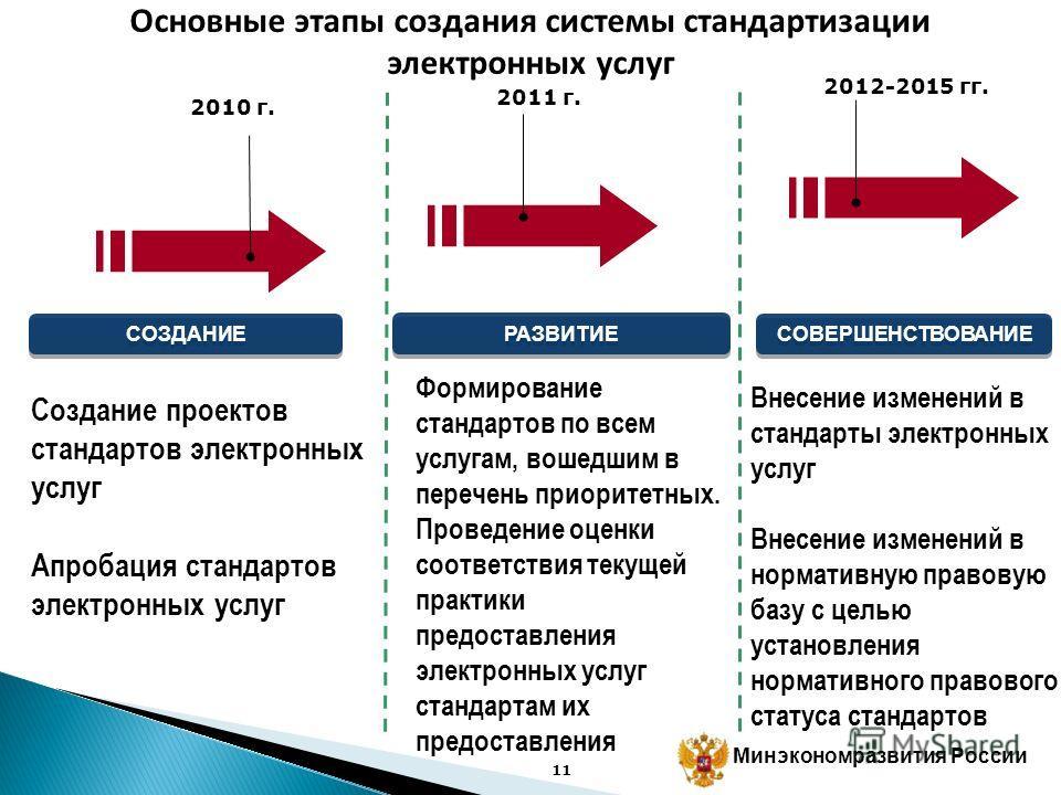 Минэкономразвития России Результаты работы 2010 года Сформированы проекты стандартов по 5 наиболее проблемным и массовым государственным и муниципальным услугам, запланировано проведение апробации Запись на прием к врачу Постановка на учет в качестве
