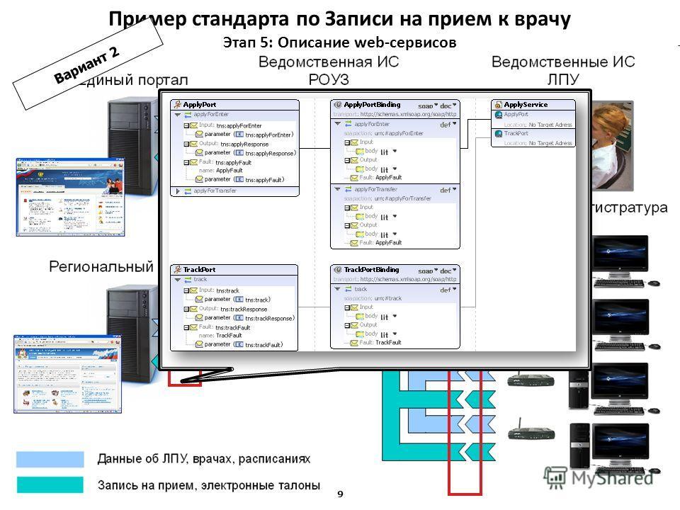 Минэкономразвития России Пример стандарта по Записи на прием к врачу Этап 5: Описание web-сервисов 8 Вариант 1