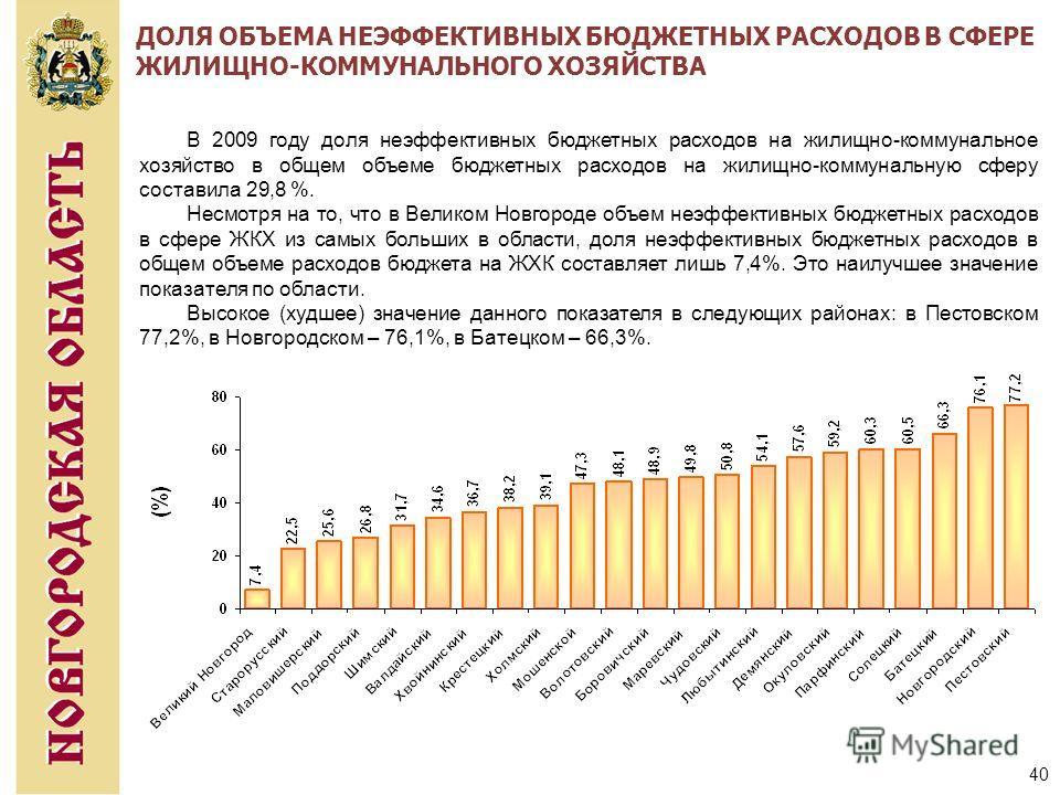 40 ДОЛЯ ОБЪЕМА НЕЭФФЕКТИВНЫХ БЮДЖЕТНЫХ РАСХОДОВ В СФЕРЕ ЖИЛИЩНО-КОММУНАЛЬНОГО ХОЗЯЙСТВА В 2009 году доля неэффективных бюджетных расходов на жилищно-коммунальное хозяйство в общем объеме бюджетных расходов на жилищно-коммунальную сферу составила 29,8