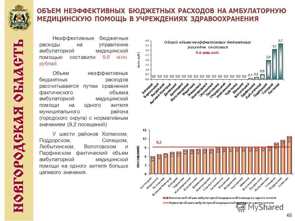 48 ОБЪЕМ НЕЭФФЕКТИВНЫХ БЮДЖЕТНЫХ РАСХОДОВ НА АМБУЛАТОРНУЮ МЕДИЦИНСКУЮ ПОМОЩЬ В УЧРЕЖДЕНИЯХ ЗДРАВООХРАНЕНИЯ Неэффективные бюджетные расходы на управление амбулаторной медицинской помощью составили 9,6 млн. рублей. Объем неэффективных бюджетных расходо