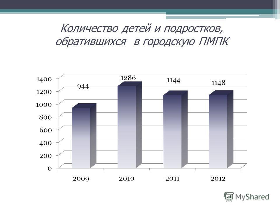 Количество детей и подростков, обратившихся в городскую ПМПК