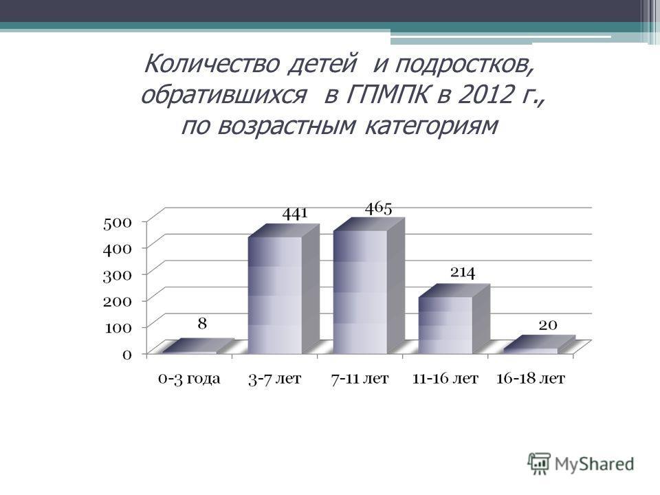Количество детей и подростков, обратившихся в ГПМПК в 2012 г., по возрастным категориям